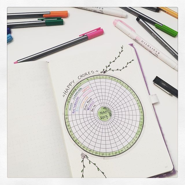 Bullet Journaling : Wheel habit tracker